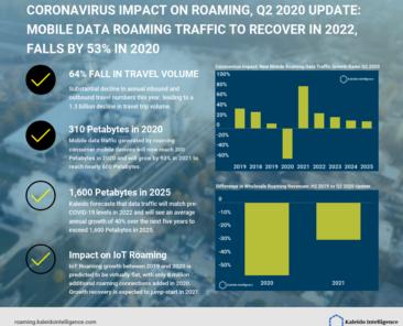 global-roaming-data-hub-q2-2020-update