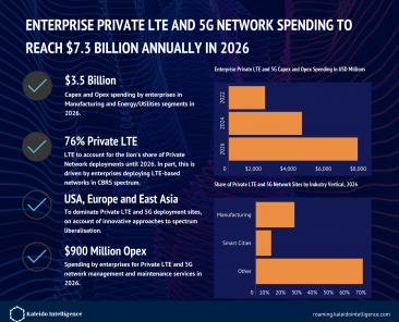 private-lte-and-5g-2021 infographic